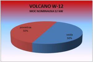 Volcano W12